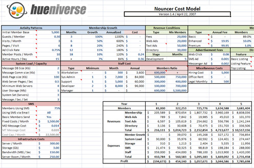 Playing with Numbers: What a Microblogging Service Financial Model ...